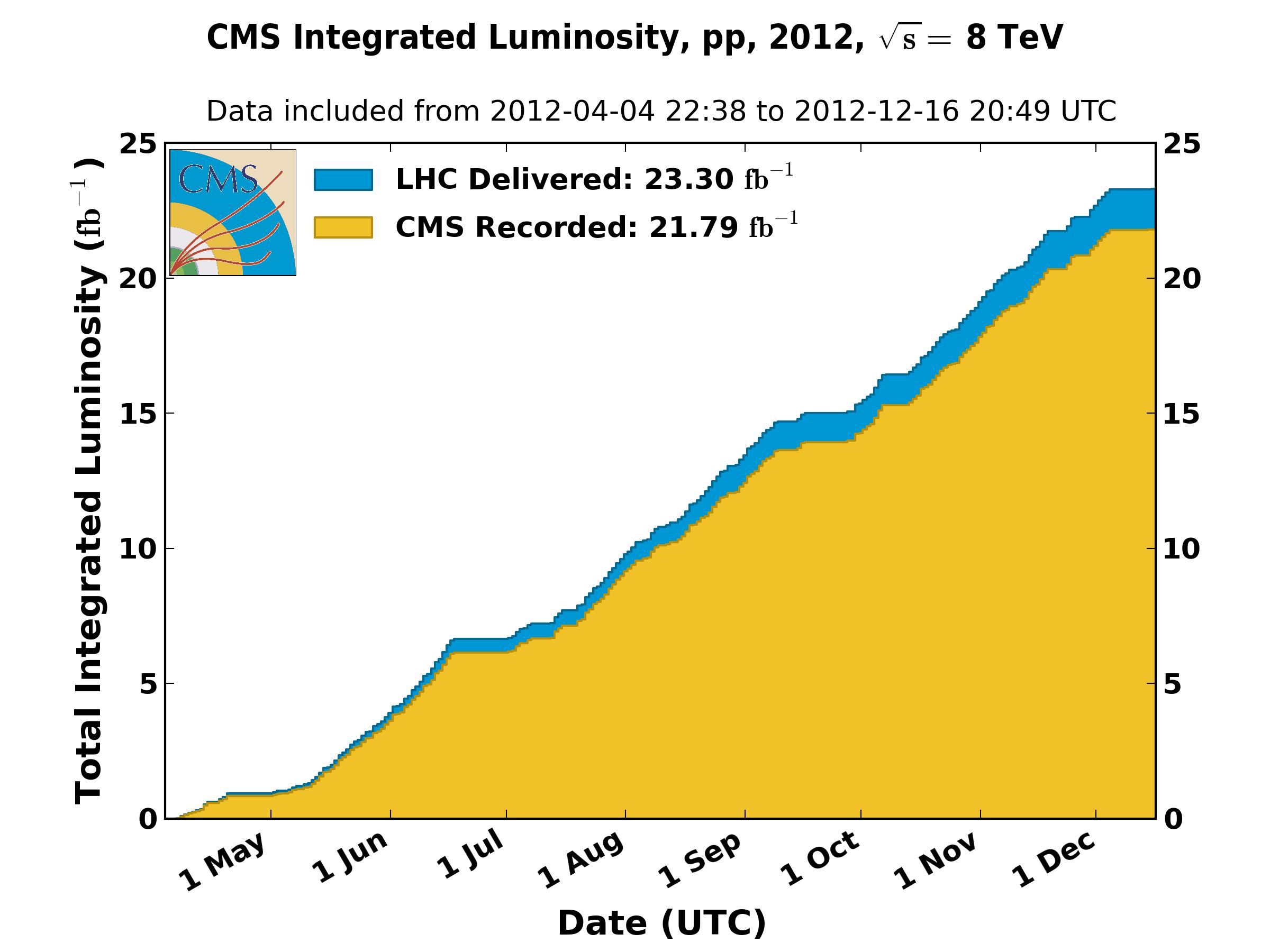 https://cern.ch/cmslumi/publicplots/int_lumi_per_day_cumulative_pp_2012.png