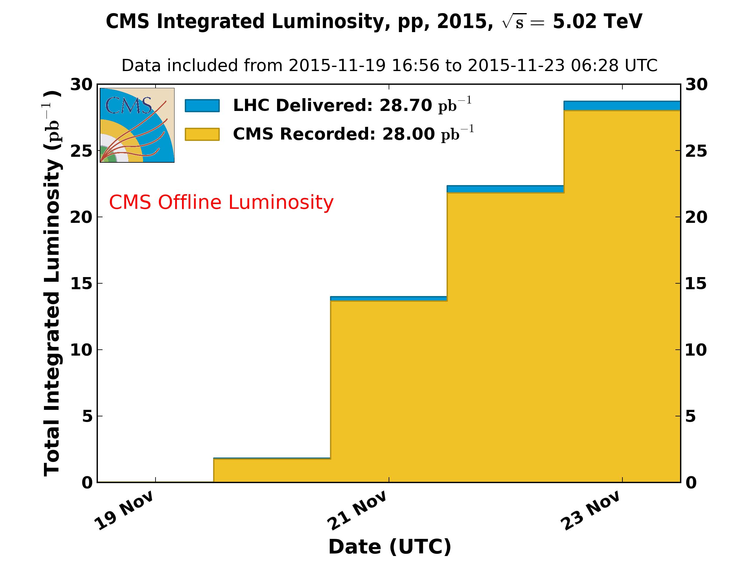 https://cern.ch/cmslumi/publicplots/int_lumi_per_day_cumulative_pp_2015_rr.png