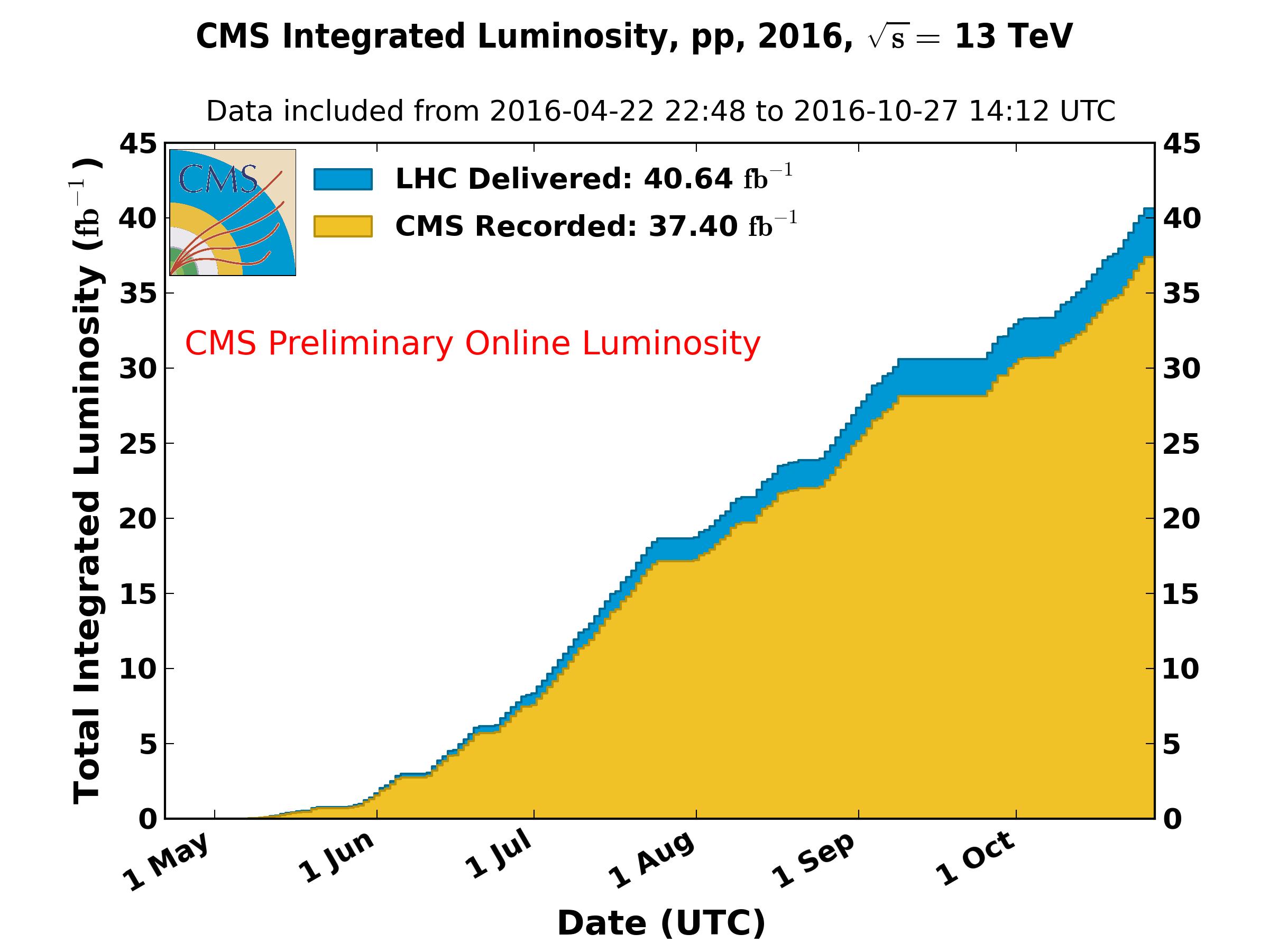 https://cern.ch/cmslumi/publicplots/int_lumi_per_day_cumulative_pp_2016OnlineLumi.png