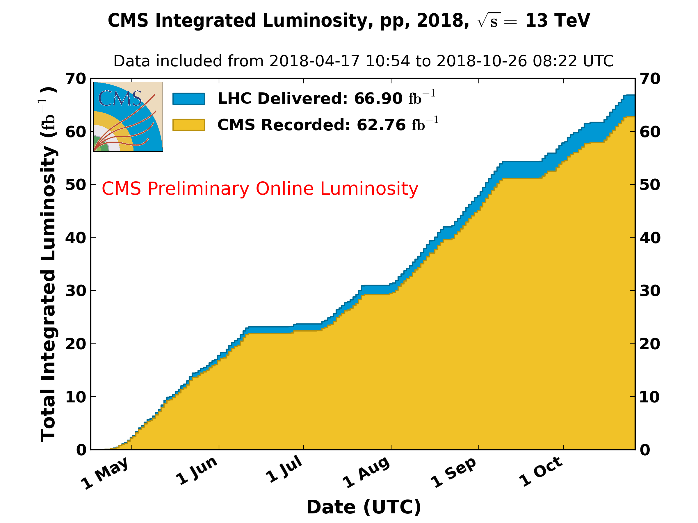 https://cern.ch/cmslumi/publicplots/int_lumi_per_day_cumulative_pp_2018OnlineLumi.png