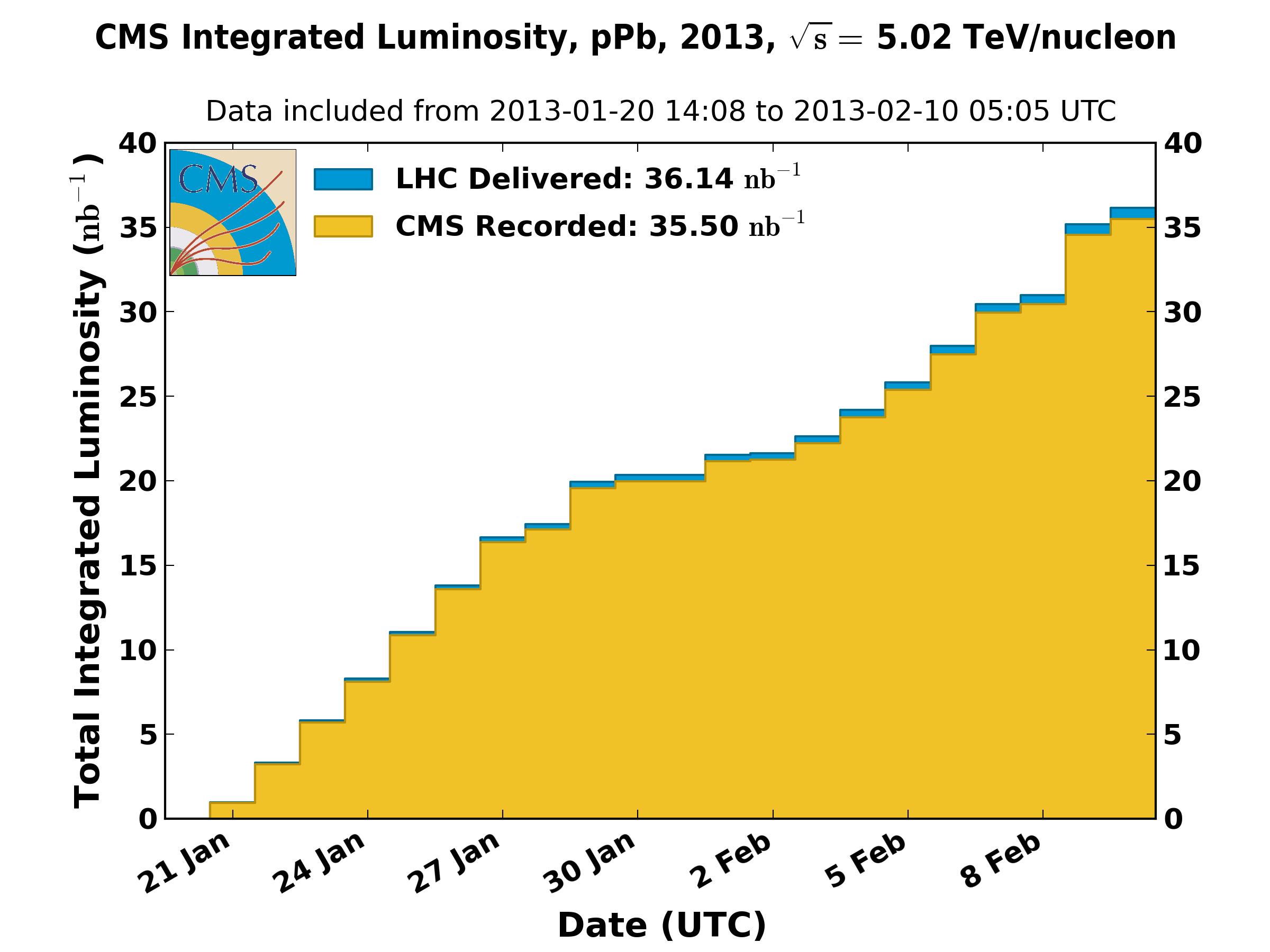 https://cern.ch/cmslumi/publicplots/int_lumi_per_day_cumulative_ppb_2013.png