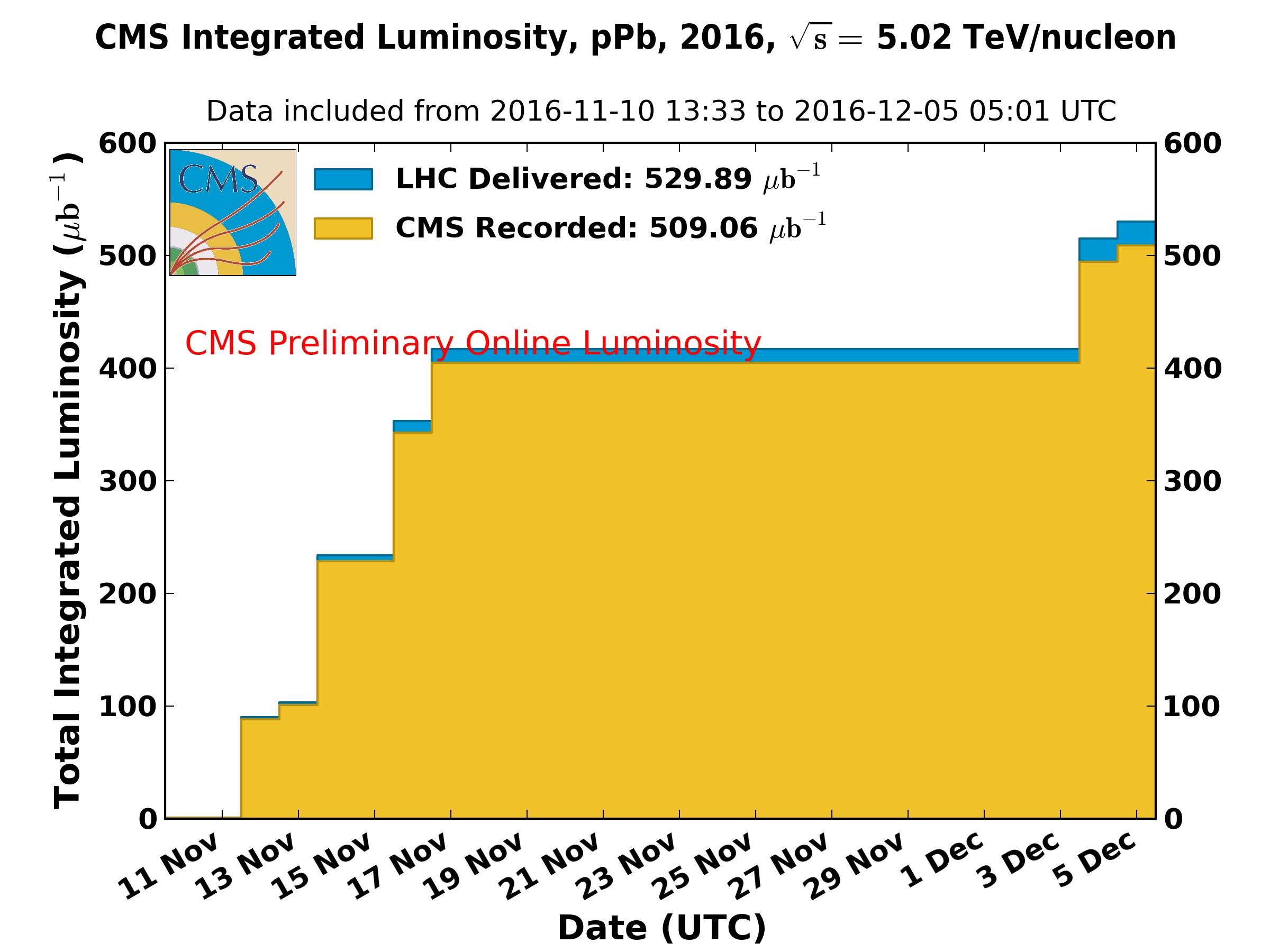 https://cern.ch/cmslumi/publicplots/int_lumi_per_day_cumulative_ppb_2016OnlineLumi5TeVPPb.png