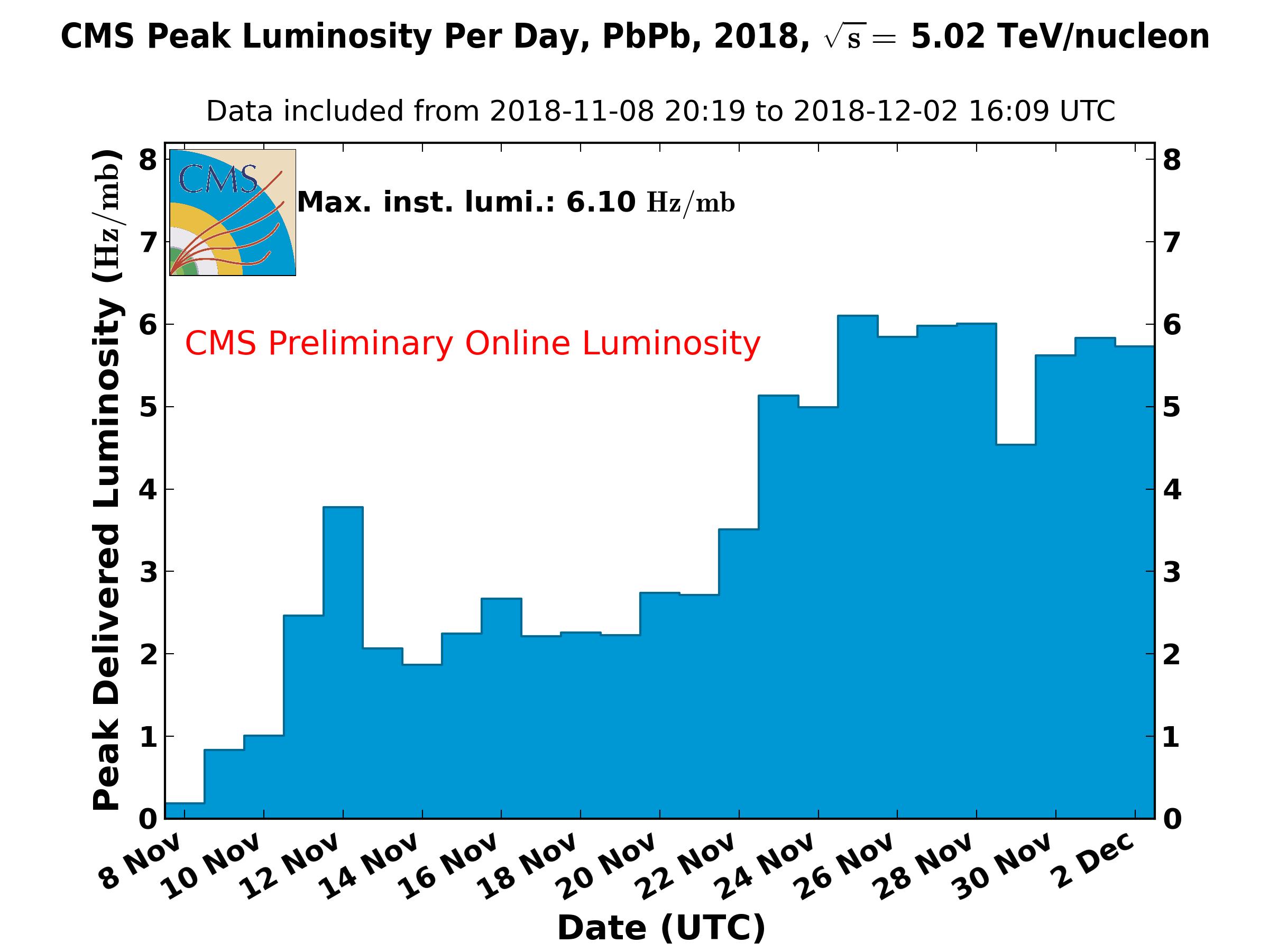 https://cern.ch/cmslumi/publicplots/peak_lumi_per_day_pbpb_2018OnlineLumi.png