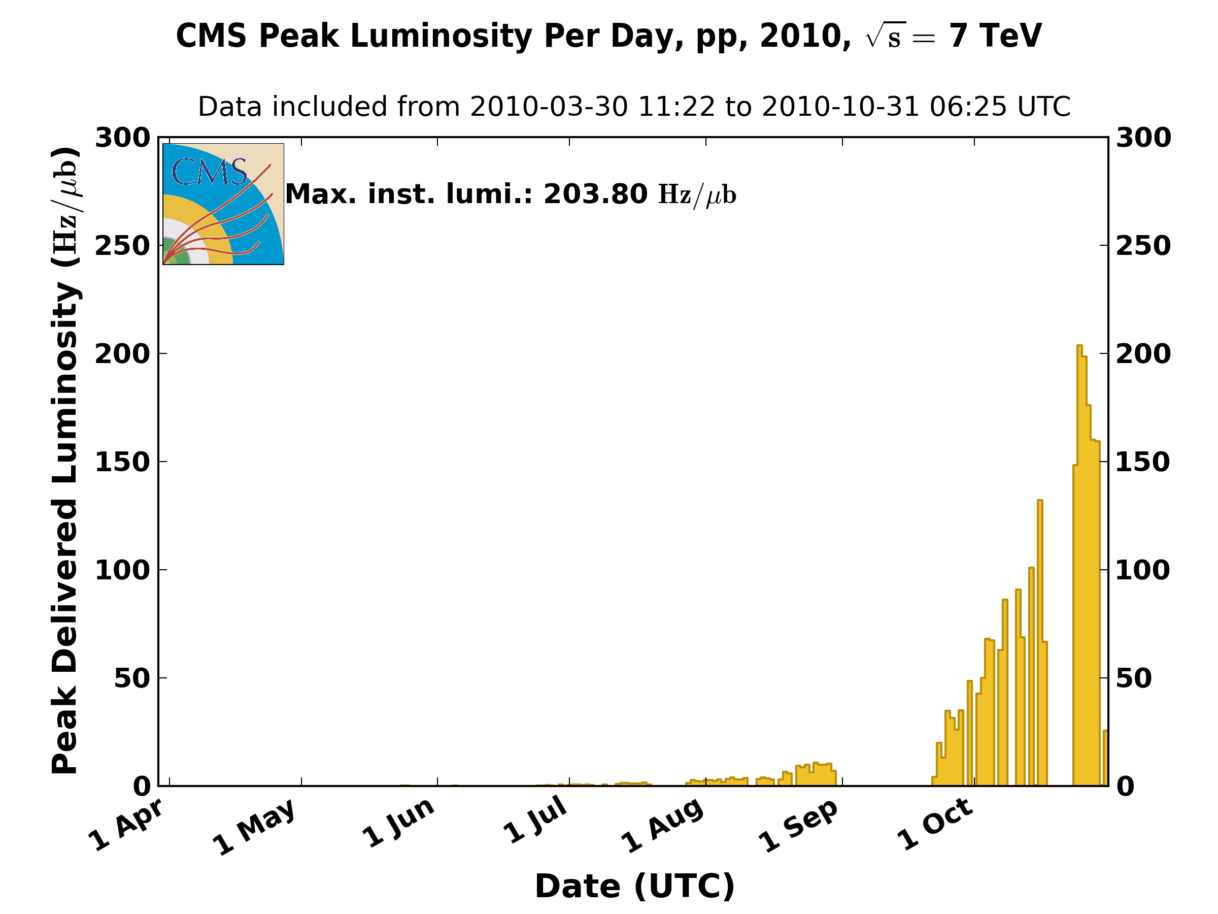 https://cern.ch/cmslumi/publicplots/peak_lumi_per_day_pp_2010.png