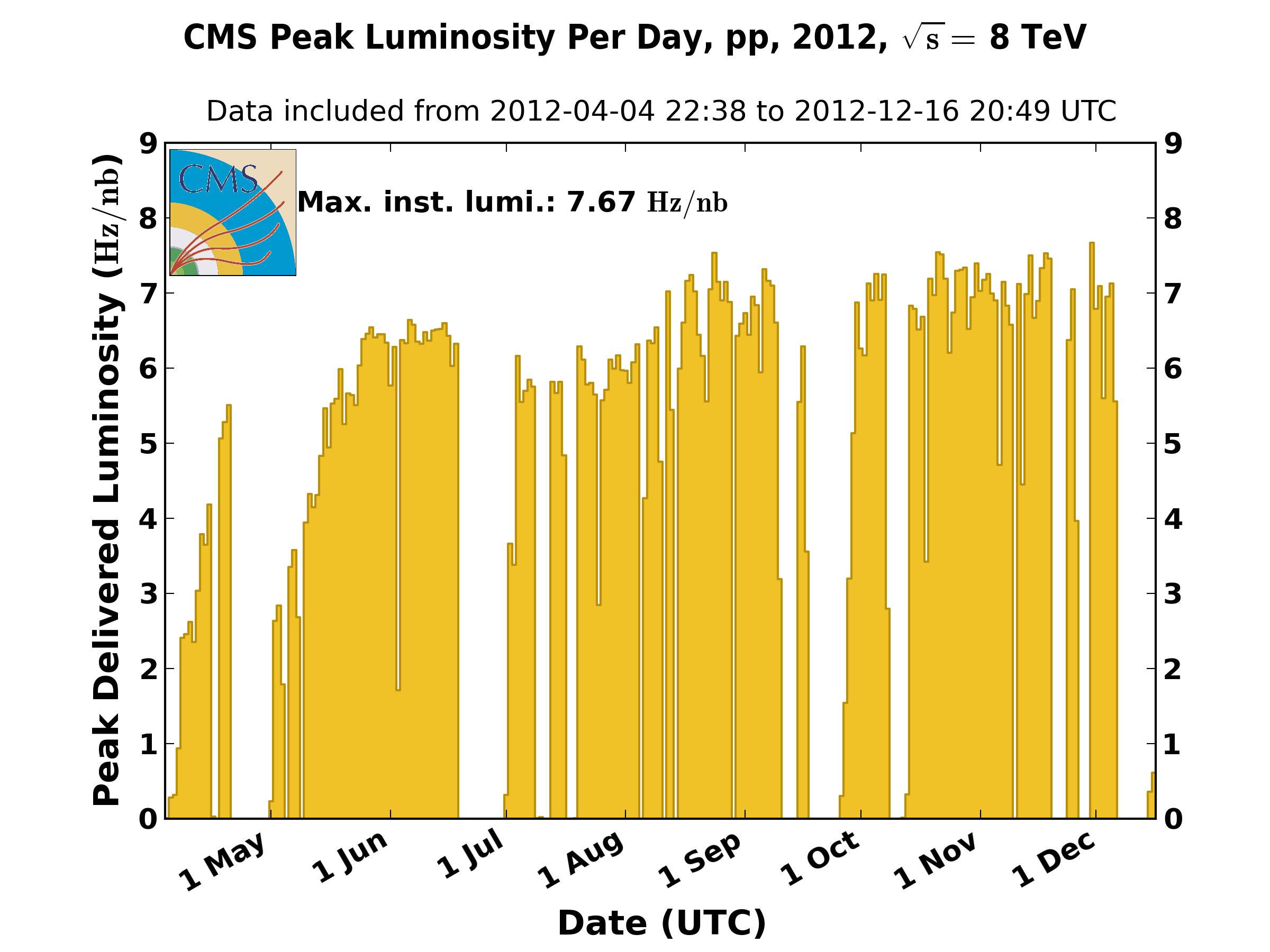 https://cern.ch/cmslumi/publicplots/peak_lumi_per_day_pp_2012.png