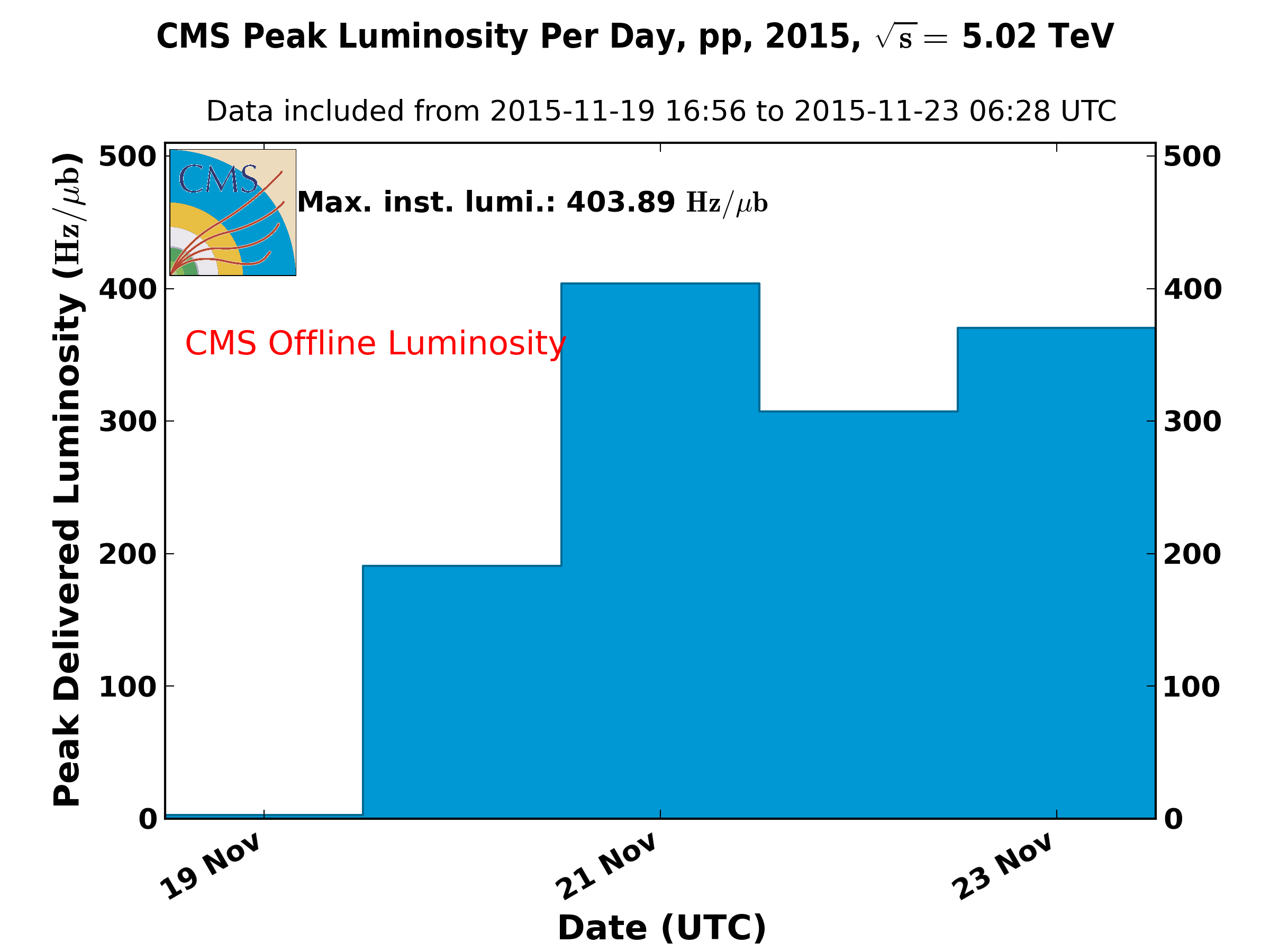 https://cern.ch/cmslumi/publicplots/peak_lumi_per_day_pp_2015_rr.png