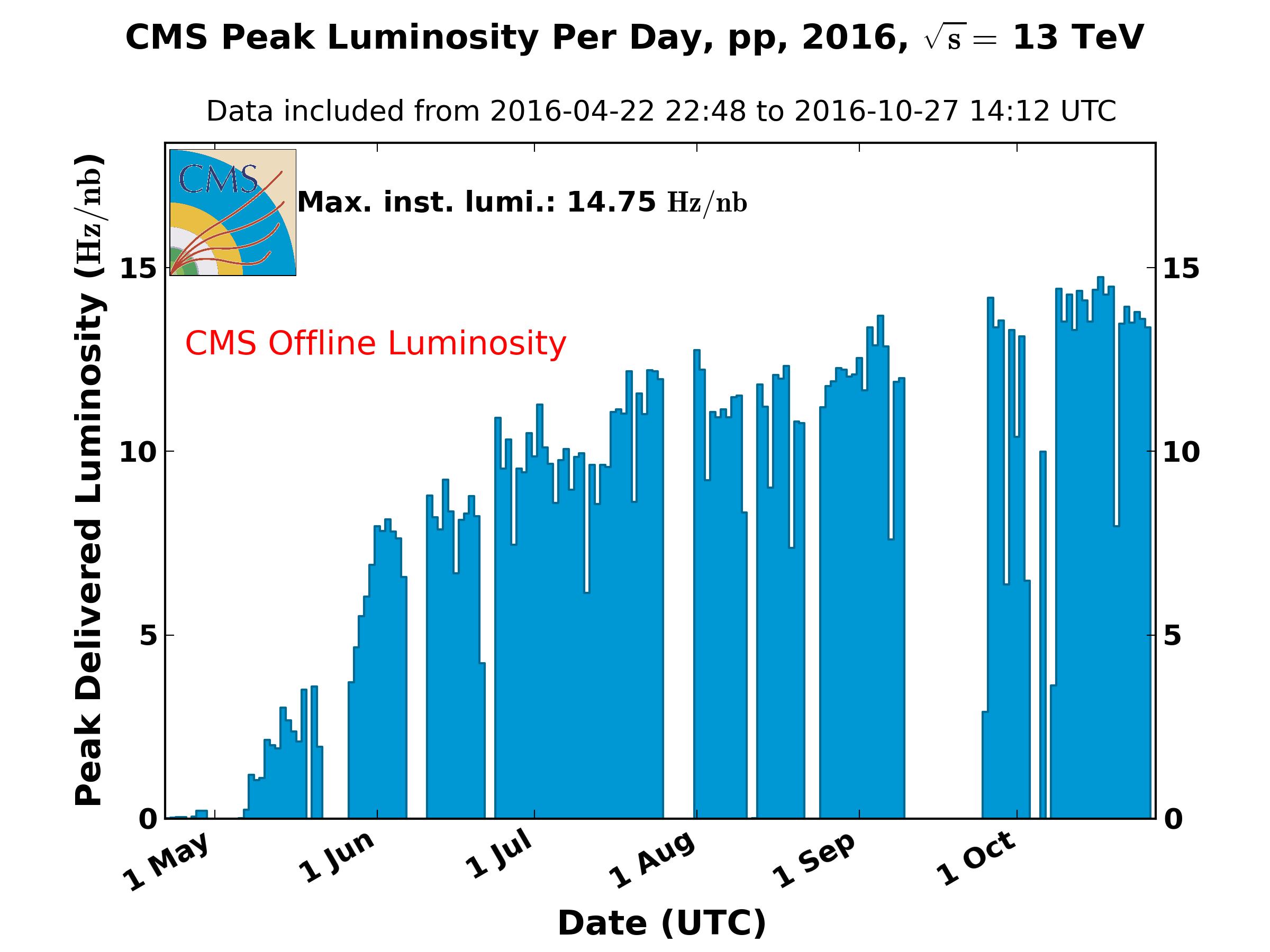 https://cern.ch/cmslumi/publicplots/peak_lumi_per_day_pp_2016.png