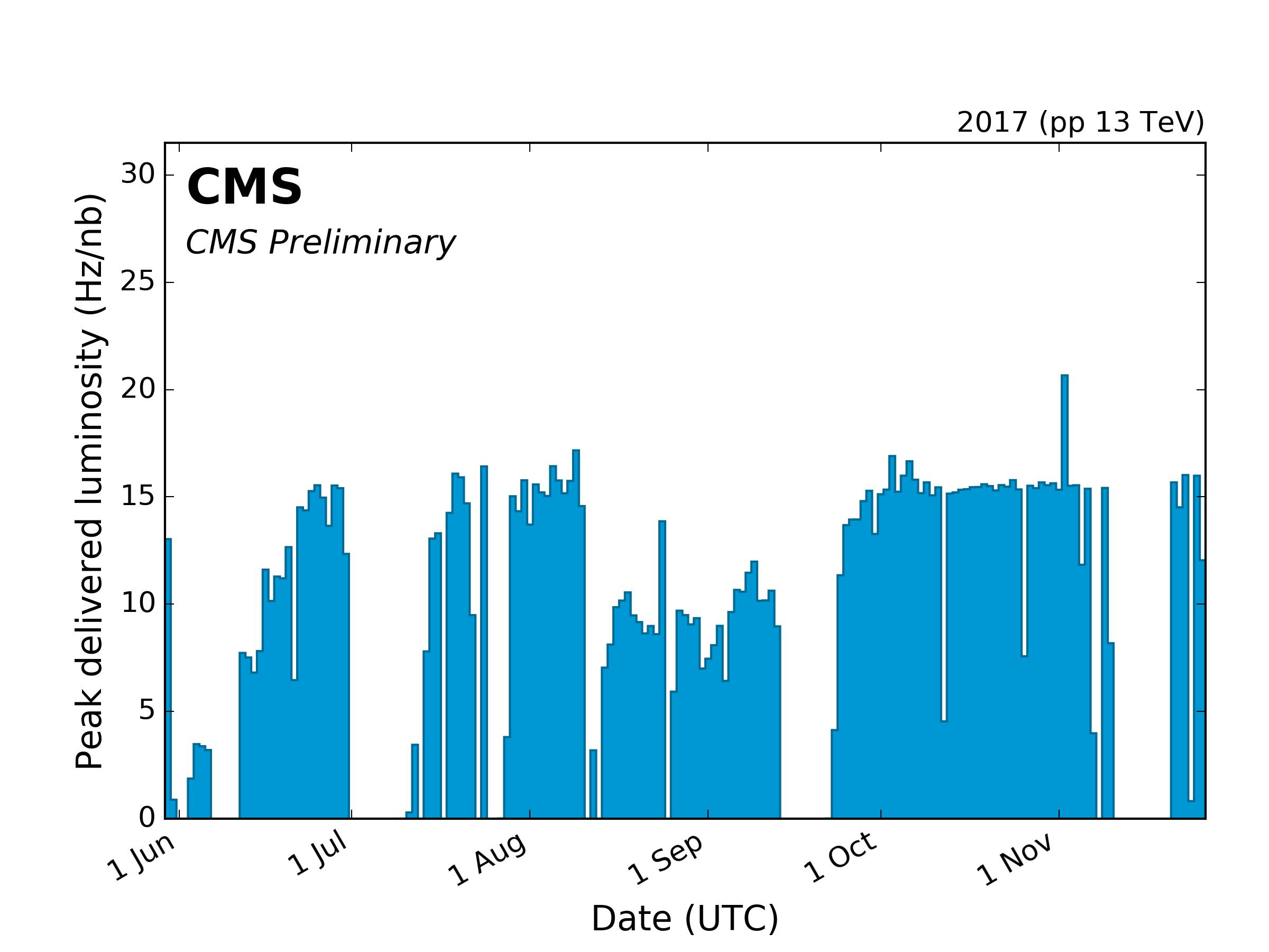 https://cern.ch/cmslumi/publicplots/peak_lumi_per_day_pp_2017NormtagLumi.png