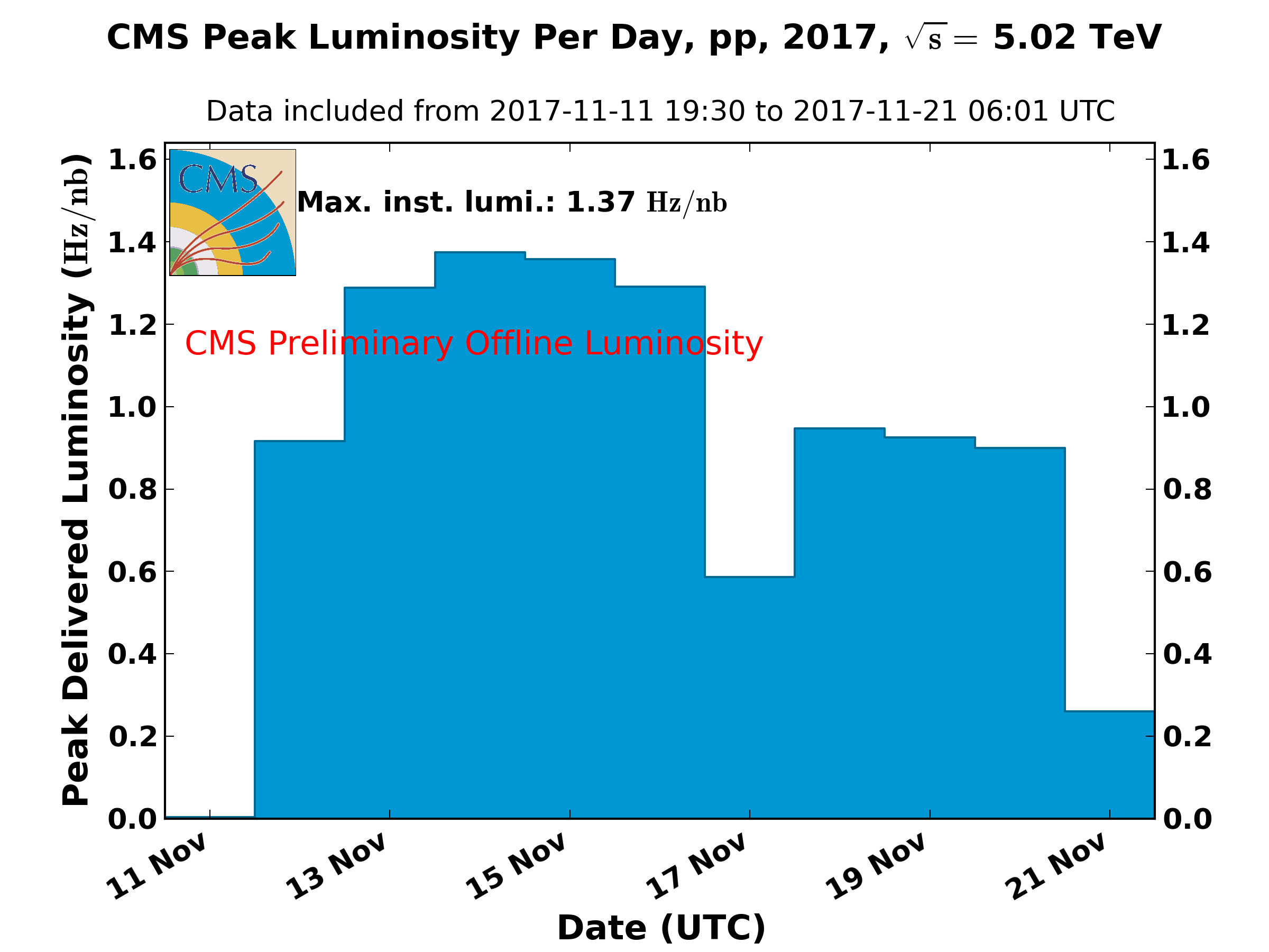 https://cern.ch/cmslumi/publicplots/peak_lumi_per_day_pp_2017_5TeV_NormtagLumi.png