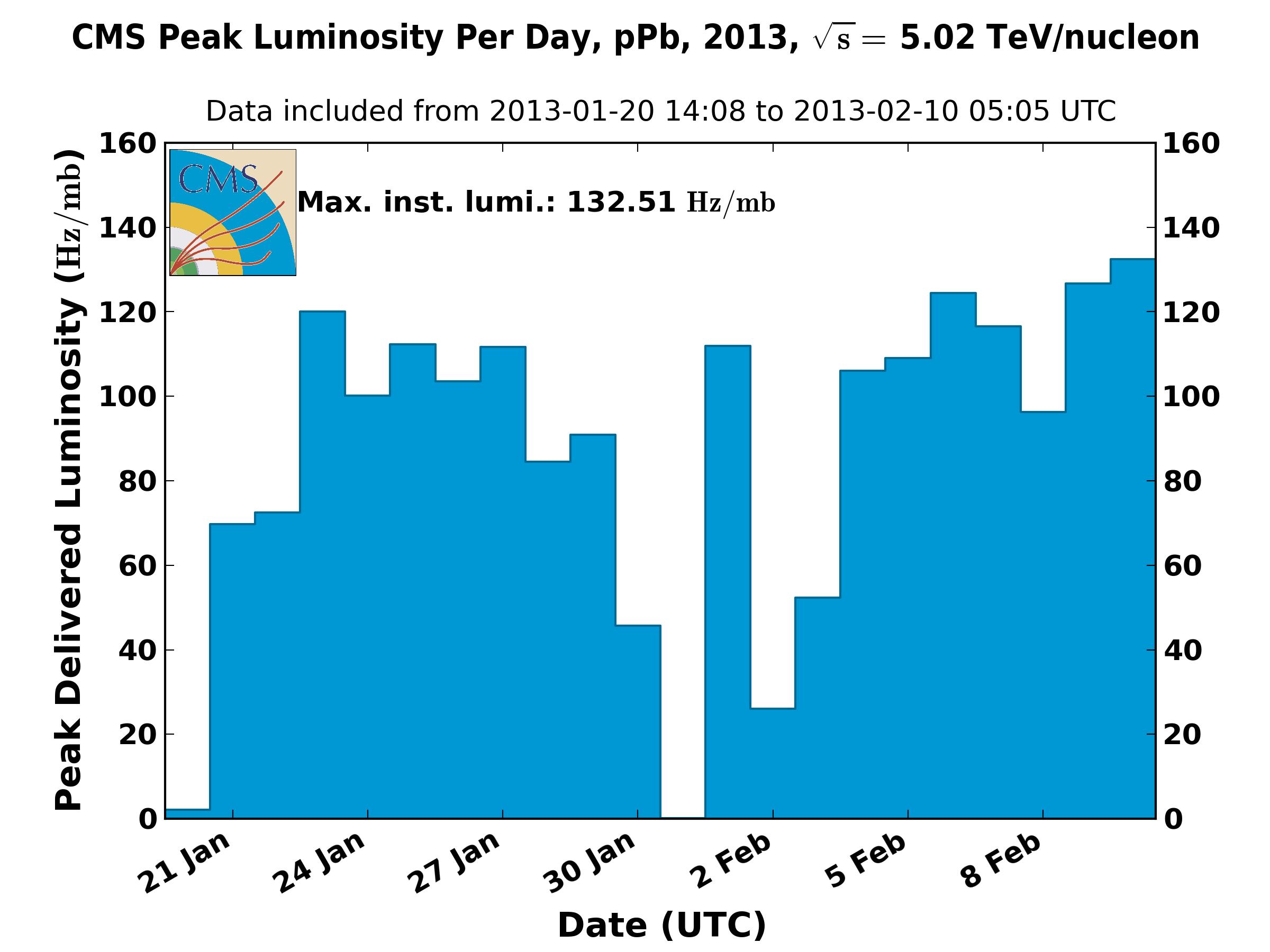 https://cern.ch/cmslumi/publicplots/peak_lumi_per_day_ppb_2013.png