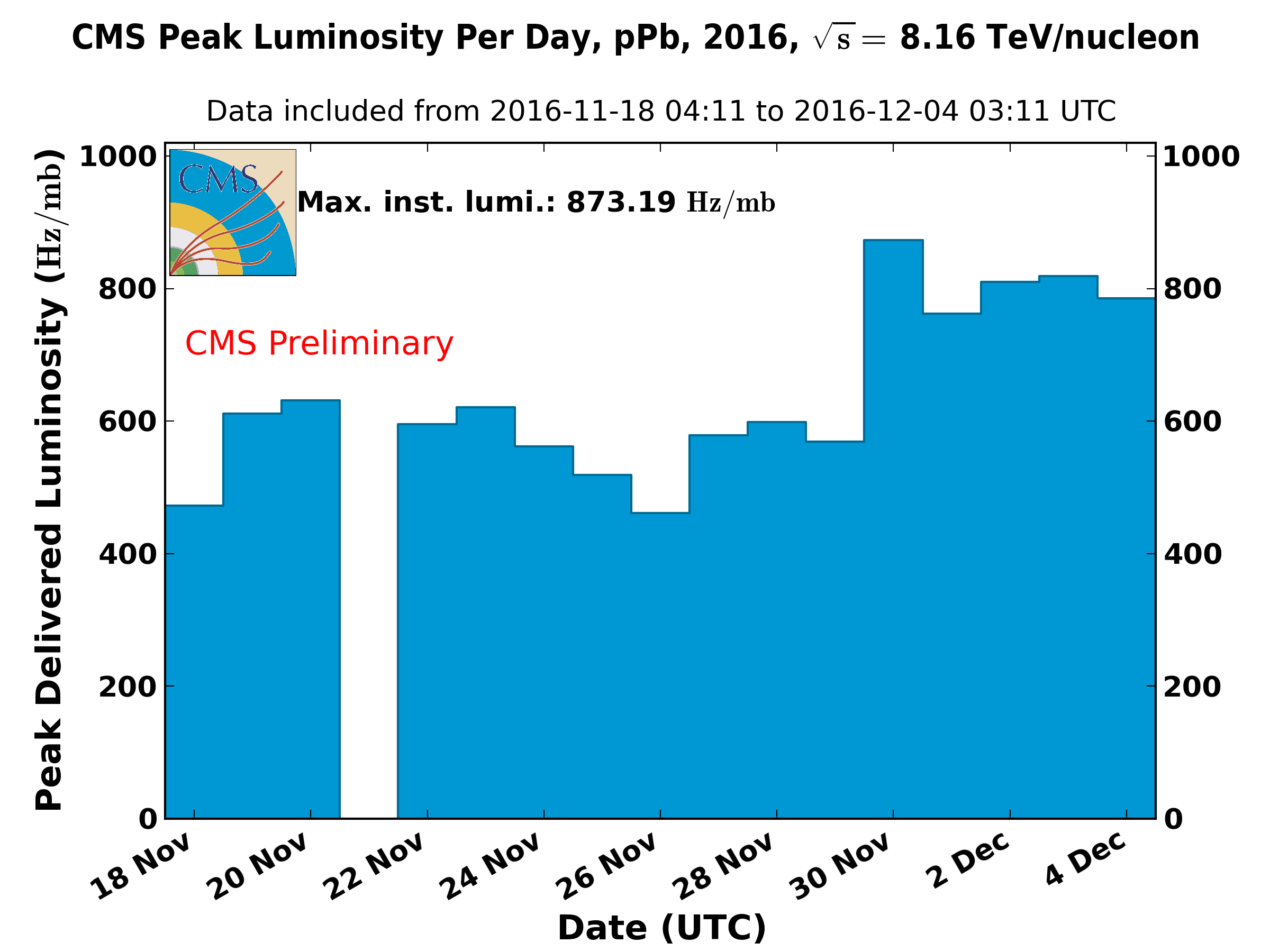 https://cern.ch/cmslumi/publicplots/peak_lumi_per_day_ppb_2016NormtagLumi8TeVPPb.png
