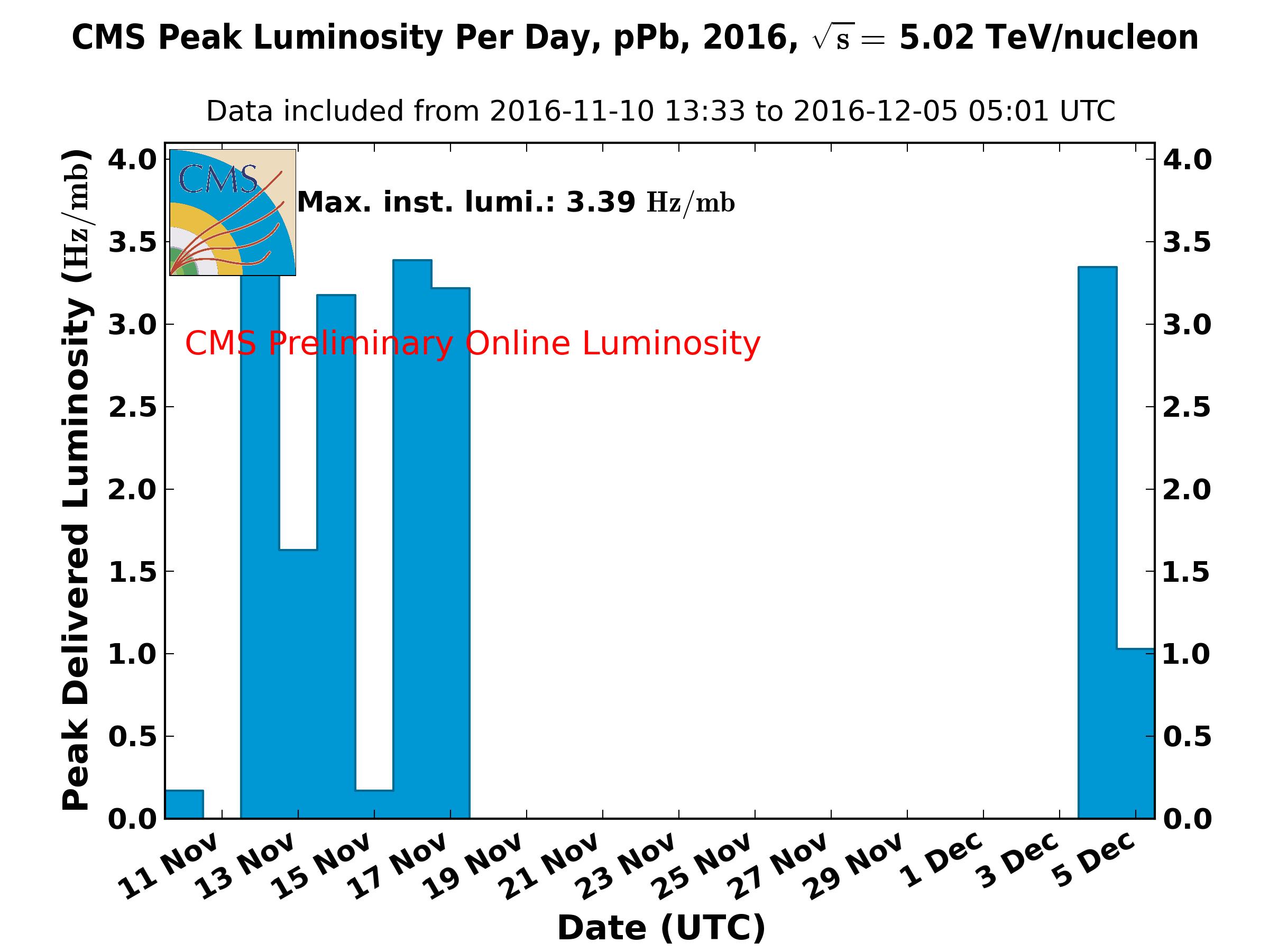 https://cern.ch/cmslumi/publicplots/peak_lumi_per_day_ppb_2016OnlineLumi5TeVPPb.png