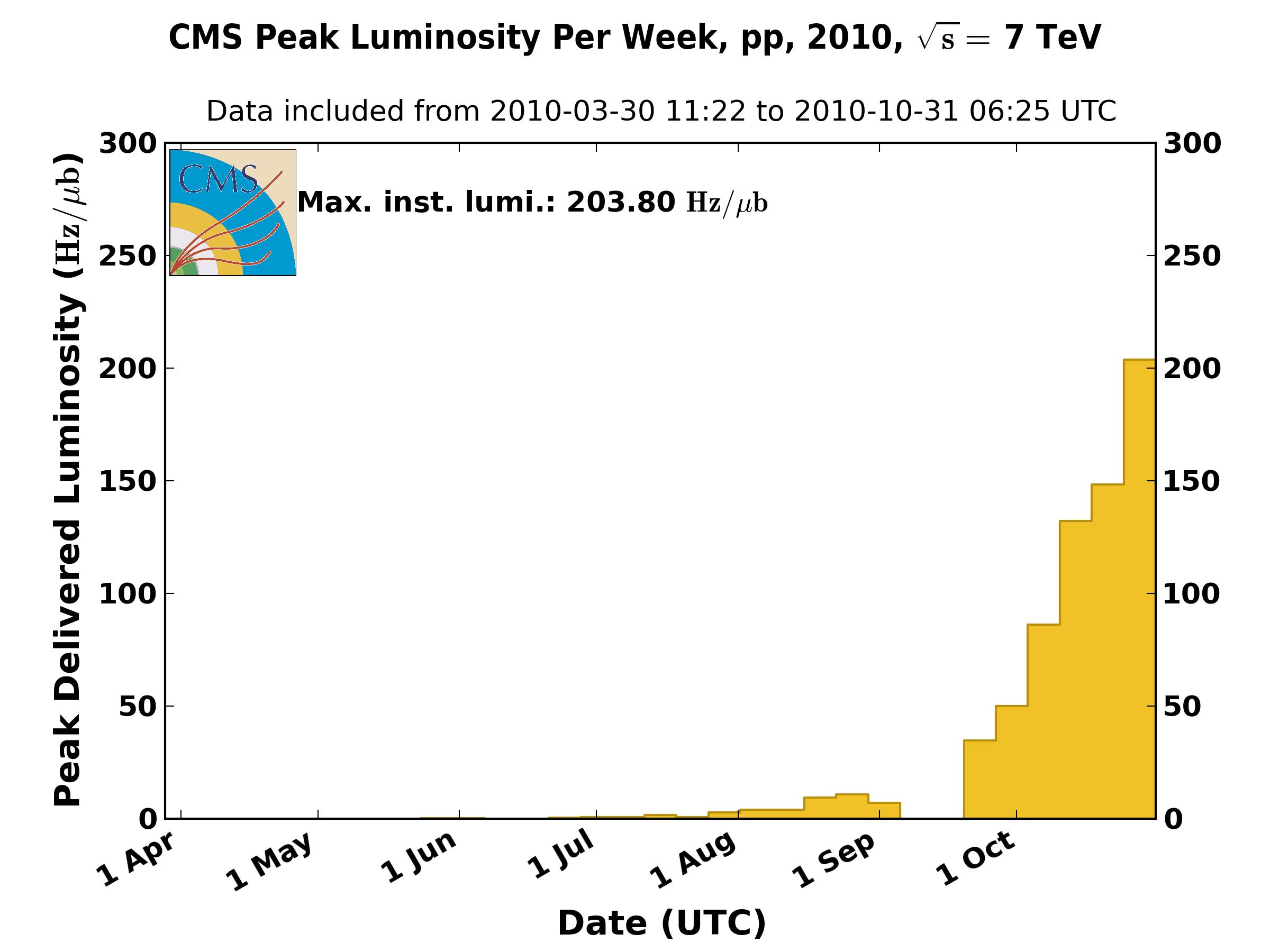 https://cern.ch/cmslumi/publicplots/peak_lumi_per_week_pp_2010.png