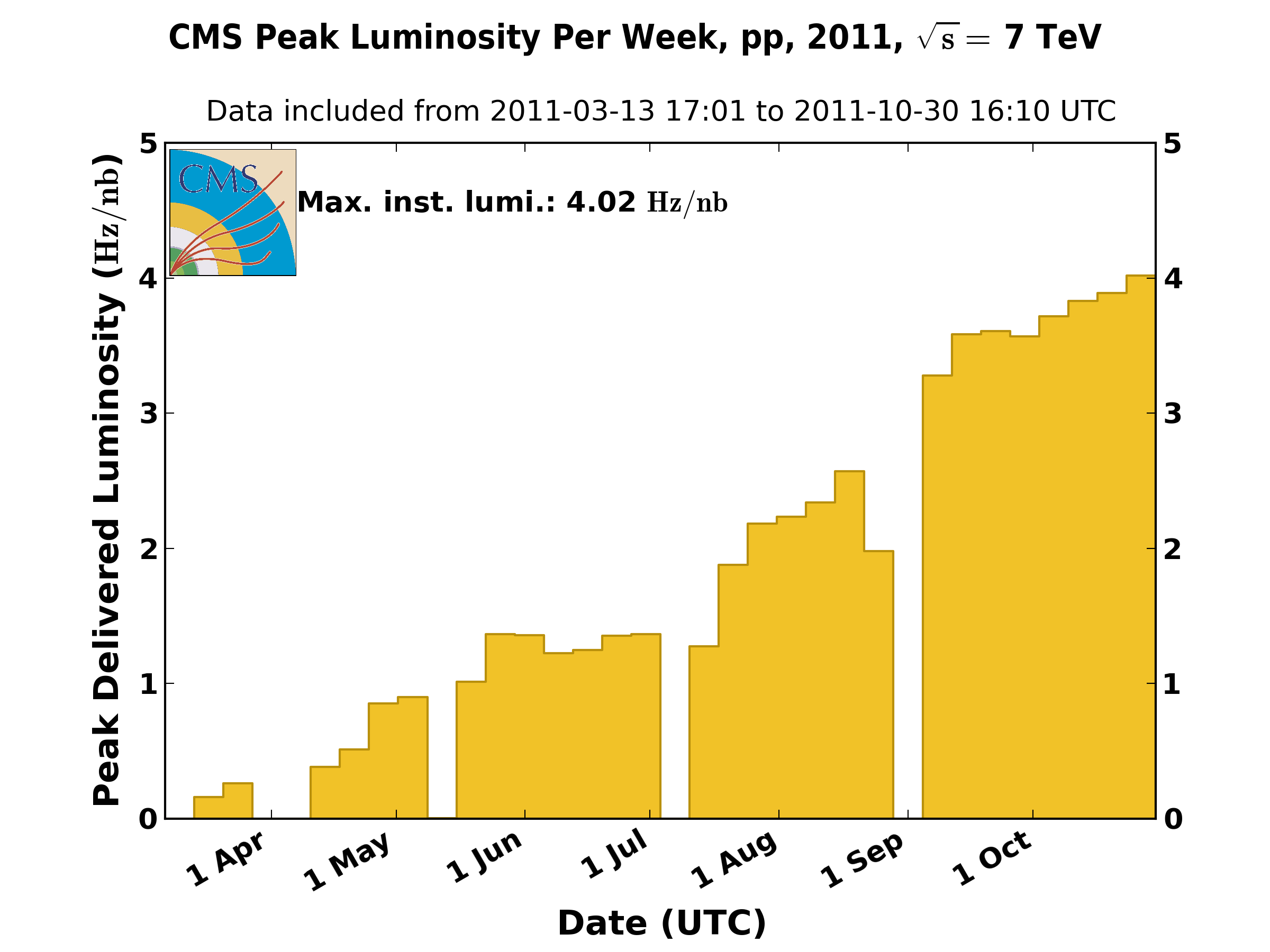 https://cern.ch/cmslumi/publicplots/peak_lumi_per_week_pp_2011.png