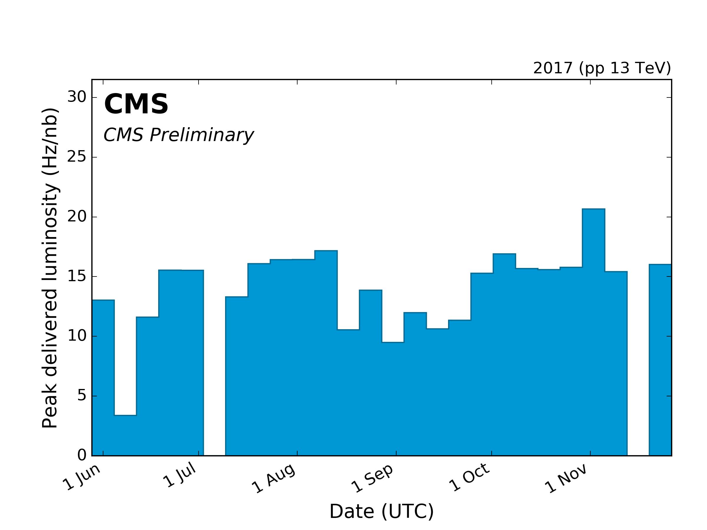 https://cern.ch/cmslumi/publicplots/peak_lumi_per_week_pp_2017NormtagLumi.png