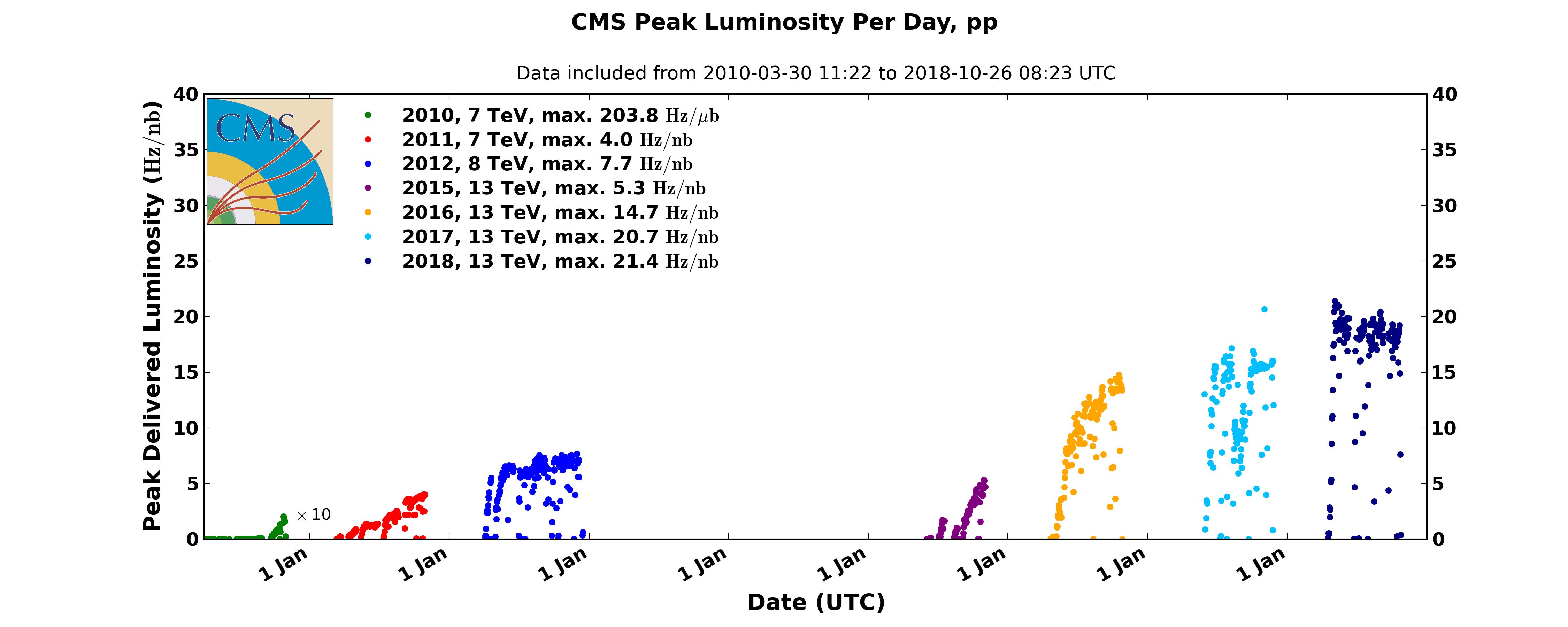 https://cern.ch/cmslumi/publicplots/peak_lumi_pp.png